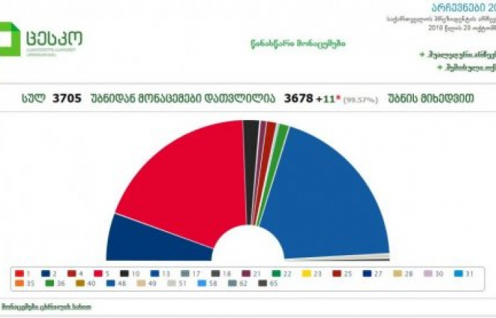 Georgian election goes to second round